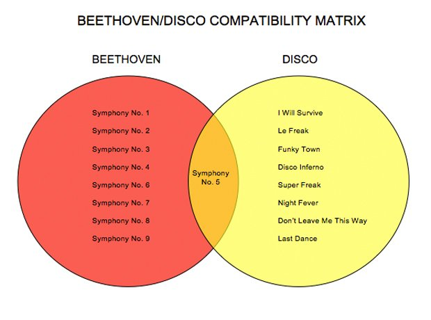Classical music in diagrams