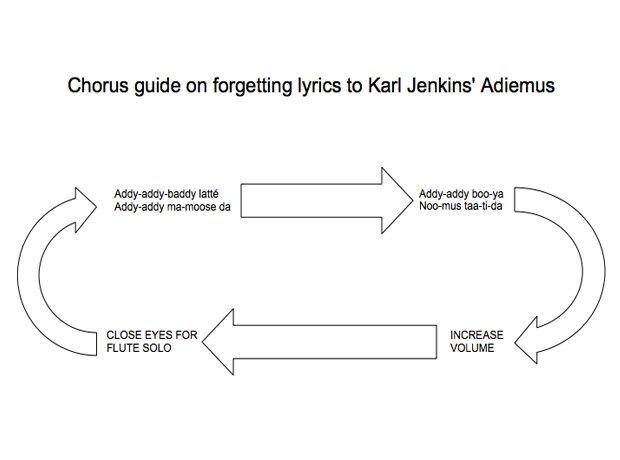 Classical music in diagrams