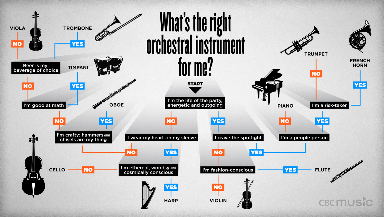 What's the right orchestral instrument for you?