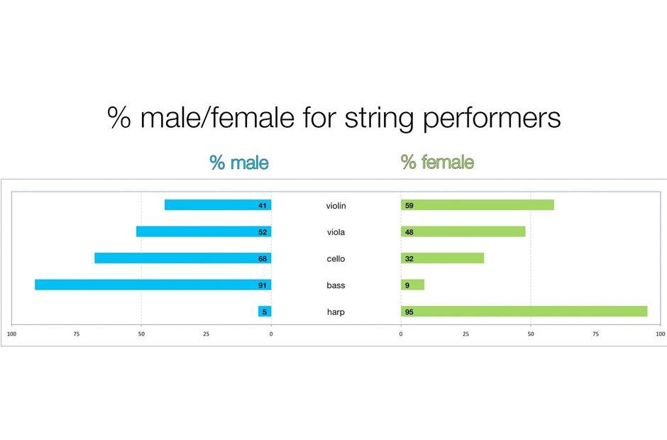 A graph depicting the gender split in strings