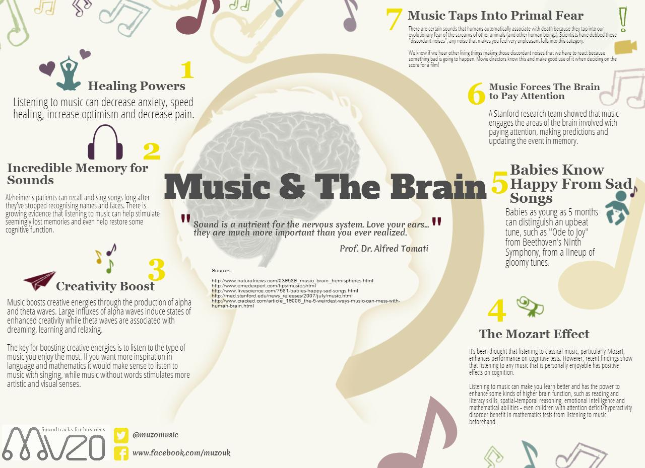 effects of music on the brain Exactly what chemical processes occur when we put our headphones scientists have come across some clues.