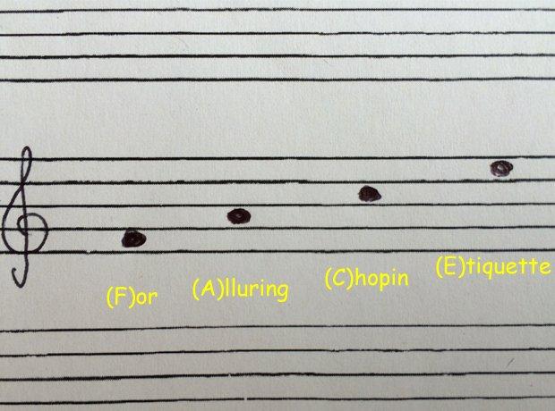 music theory acronyms