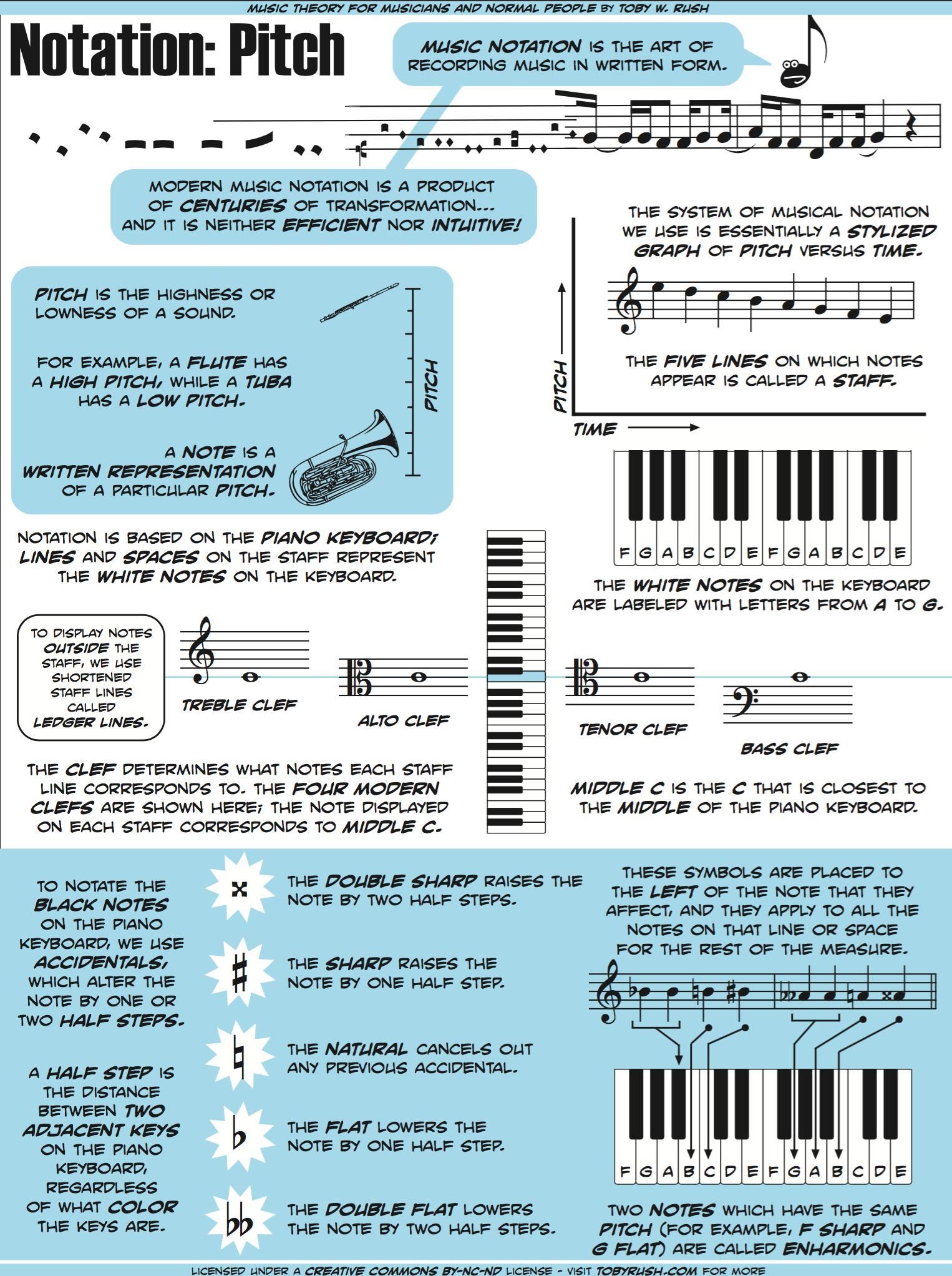 Image Result For Music Theory And Rudiments