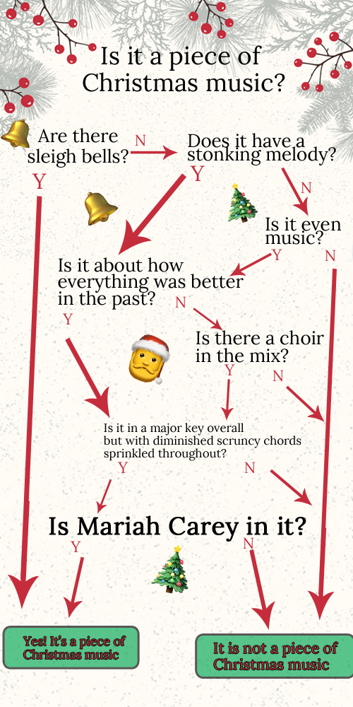 christmas music flow chart