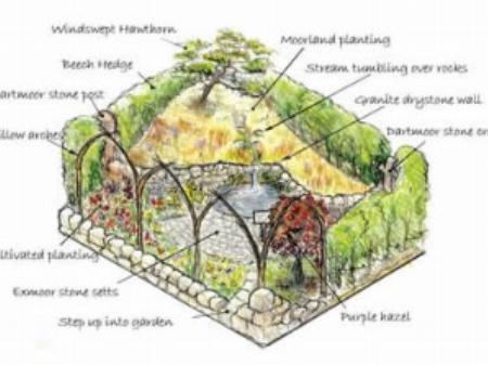 Two Moors Festival Garden