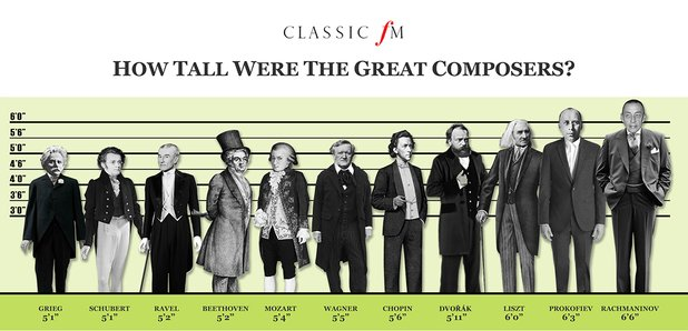 How tall were the great composers? - Classic FM