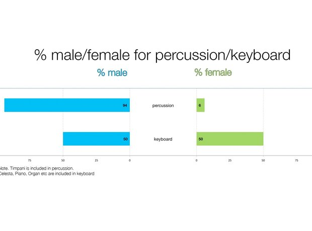 A graph depicting the gender split in percussion and keyboard sections