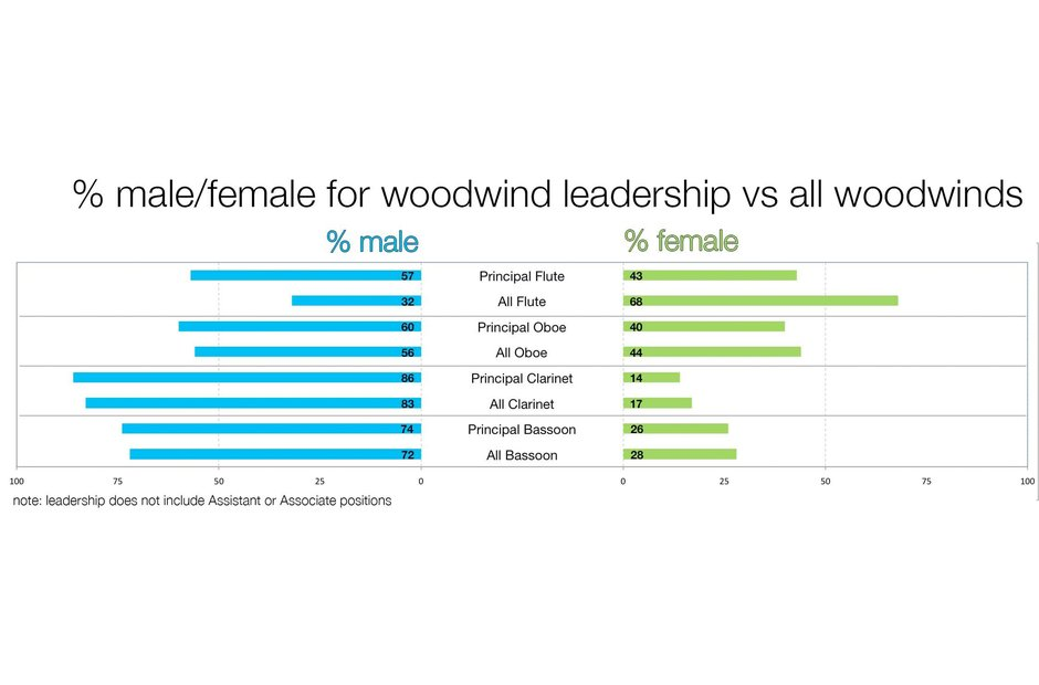 A graph depicting the gender split in American woodwind sections and woodwind leader roles