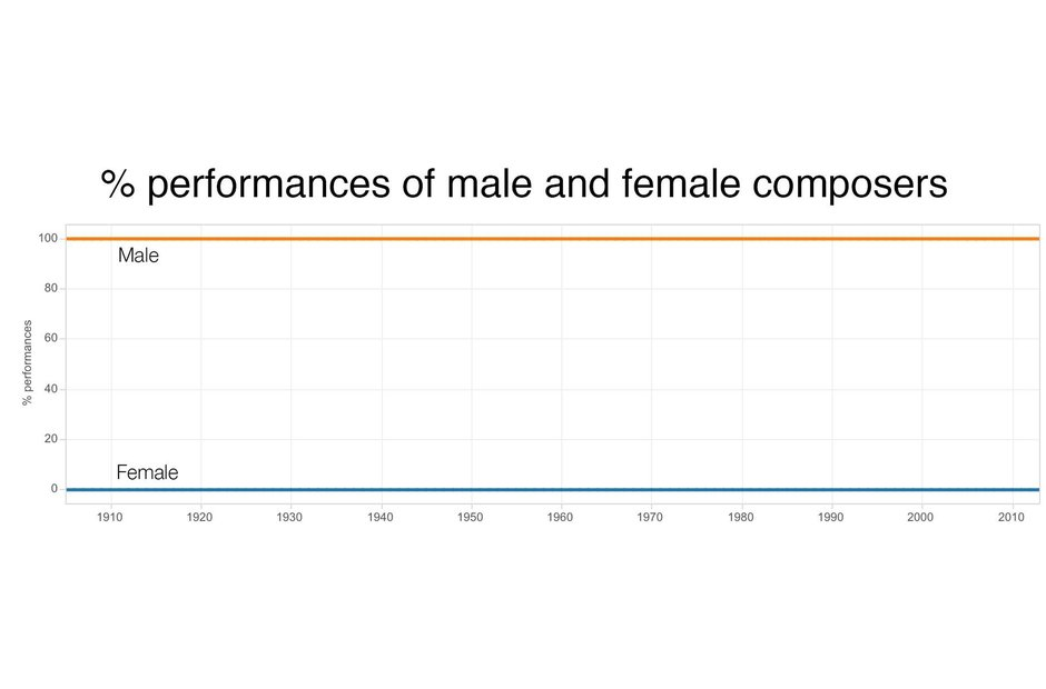A graph depicting the gender of composers whose op