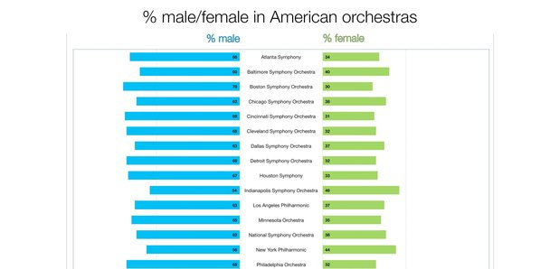 13 graphs that show the alarming gender inequality in US