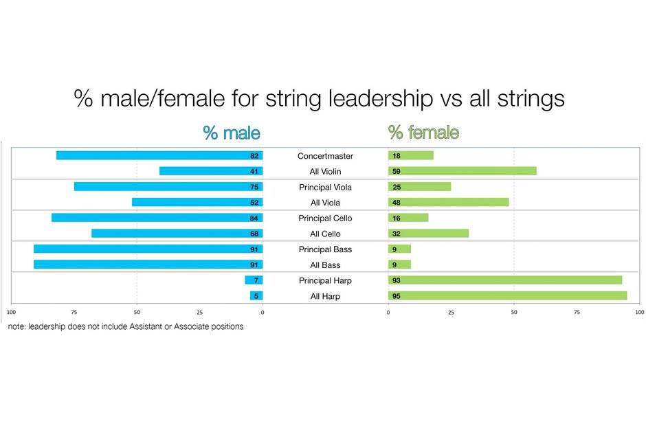 A graph depicting the gender split in string sections and string leaders