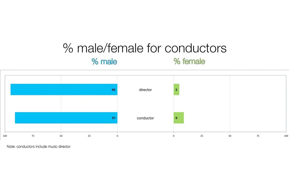A graph depicting the gender split in American conductors