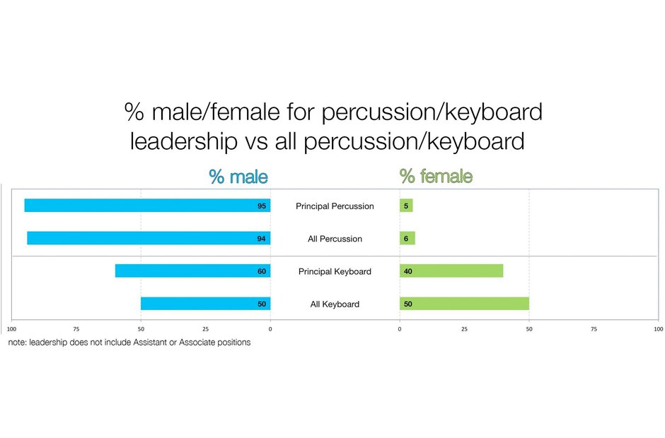 A graph depicting the gender split in percussion and keyboard sections and leaders