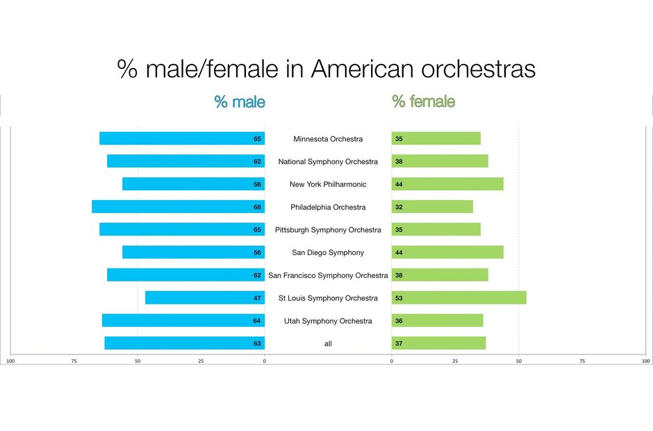 A graph depicting the gender split in US orchestras