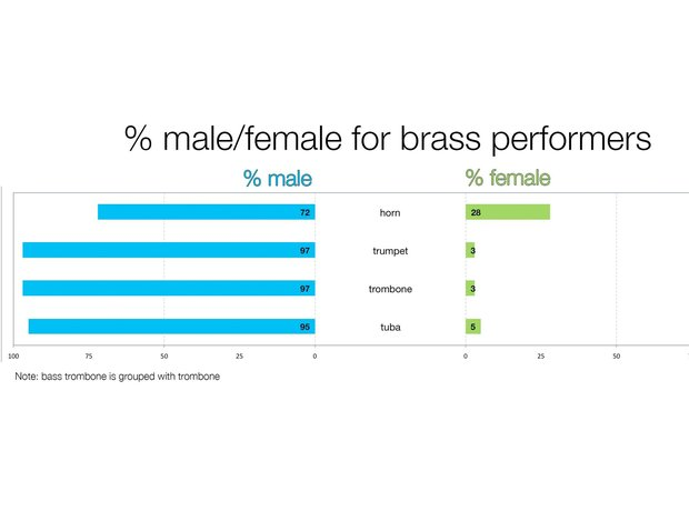 A graph depicting the gender split in brass sections