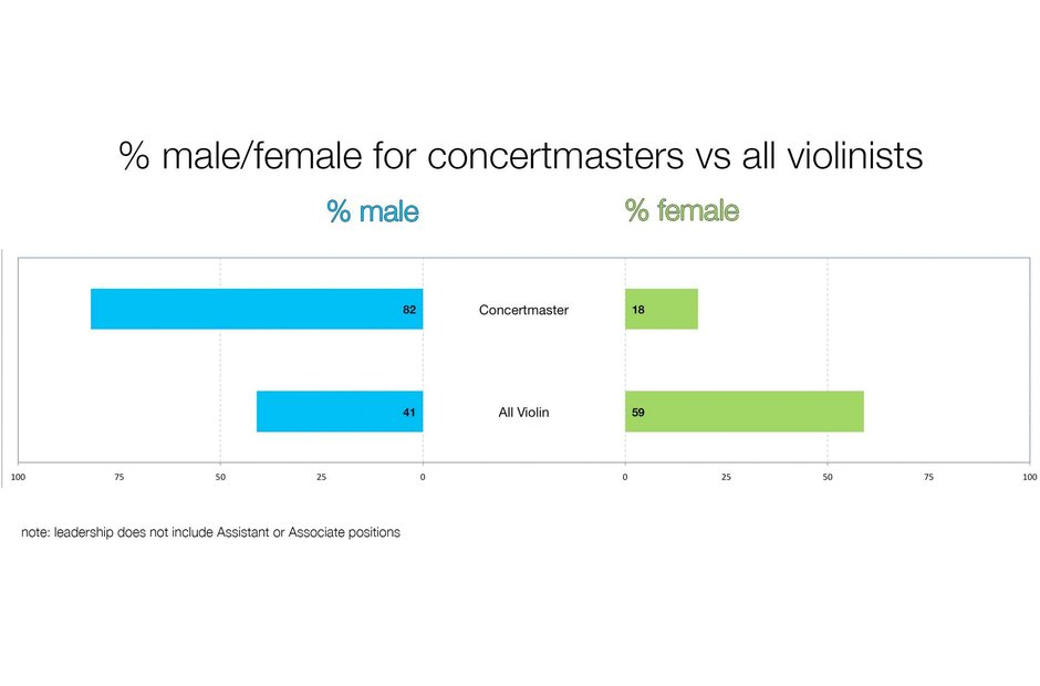 A graph depicting the gender split of concertmasters