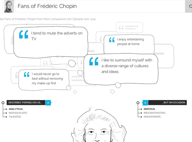 A typical Chopin fan according to YouGov