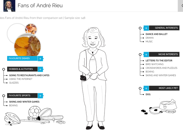 The typical Andre Rieu fan according to YouGov