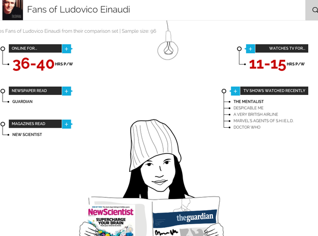 Typical Einaudi fans according to YouGov