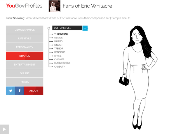 The Eric Whitacre fan according to YouGov