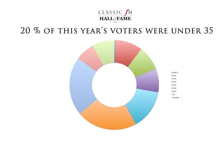 Hall of Fame 2015 statistics
