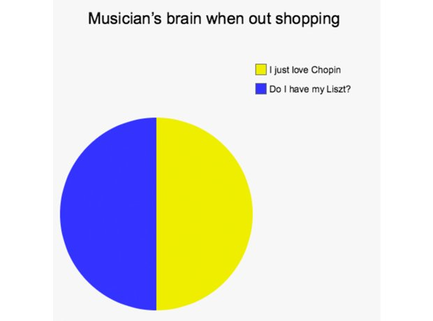 Musicians brains in everyday situations classic fm musicians brains in everyday situations ccuart