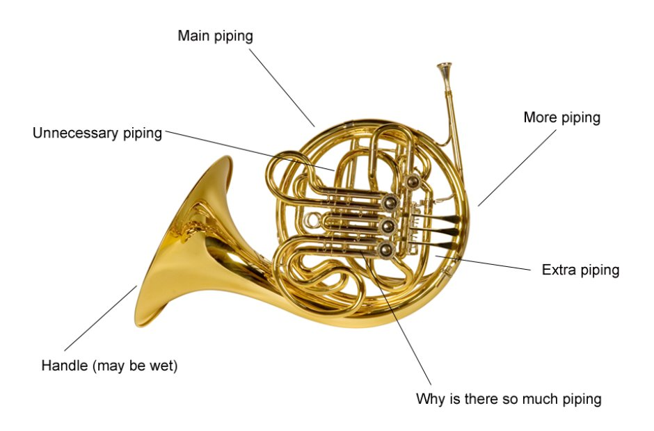 Musical instrument instruction diagrams