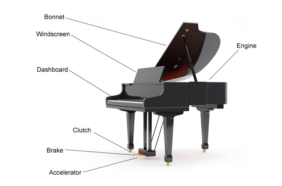 Piano - Musical instrument instruction diagrams: get to know your ...