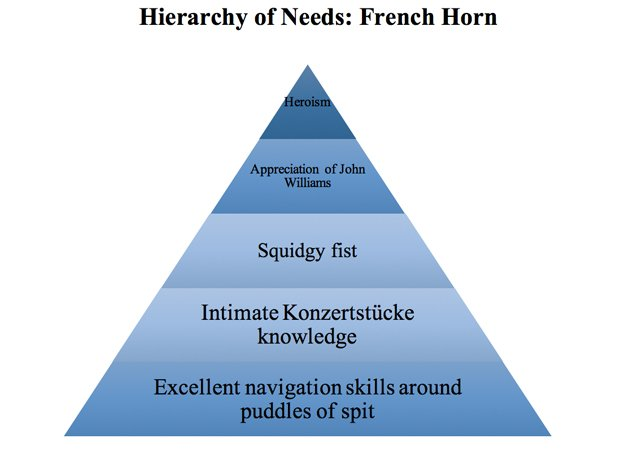 Musicians' Hierarchy of Needs graphs