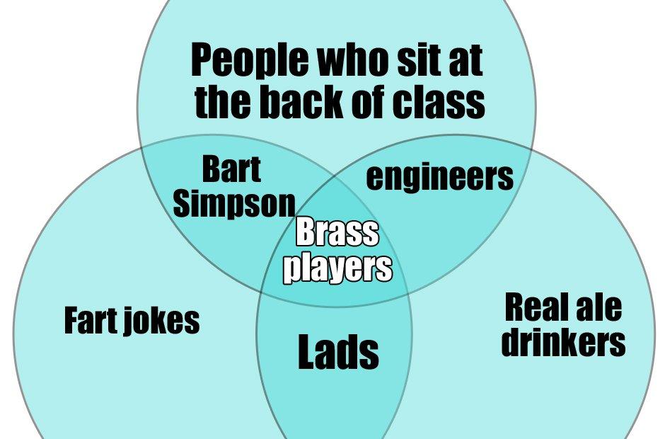 Diagramas de Venn para músicos