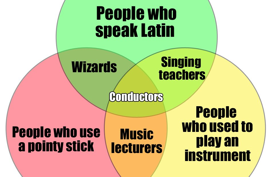 venn diagrams for musicians classic fm