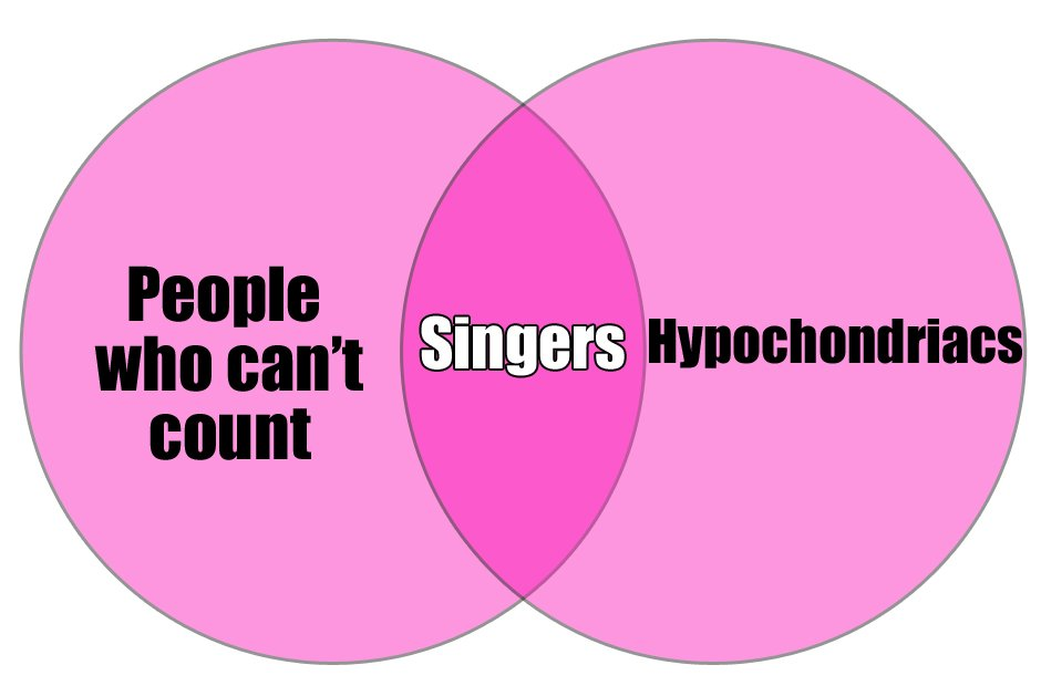 Venn diagrams for musicians