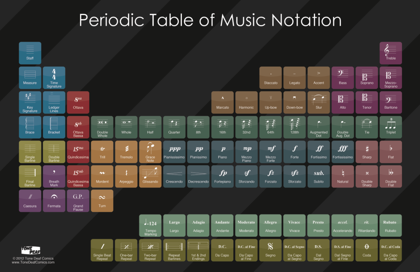 The Periodic Table Of Musical Notation Will Impress Your Music
