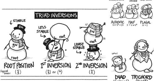 Chords Cadences And Inversions Described By Snowmen Classic Fm