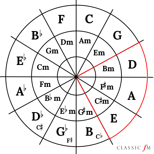 Circle of fifths – A major